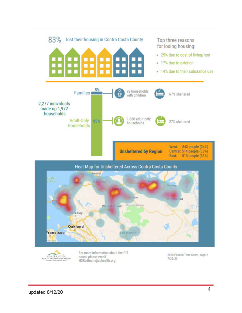 Contra Costa County Infographic of Findings P 2