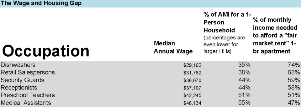 Image of a spreadsheet chart showing the difference between annual median wage of various occupations such as dishwasher, receptionist, etc. and the percentage those families would need to pay of their income to afford a market rate apartment.