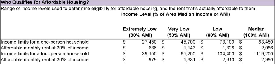 A chart of who qualifies for affordable housing based on income limits in 2021