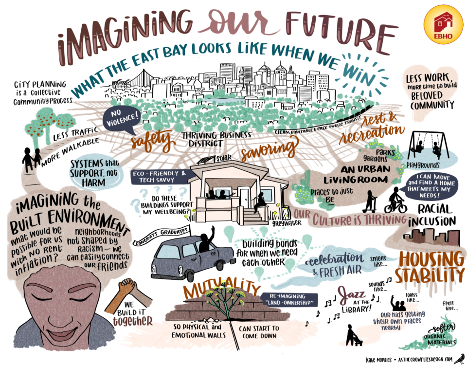 image of white background with words and pictures: Imagining the Future We What will the East Bay be like when we win?