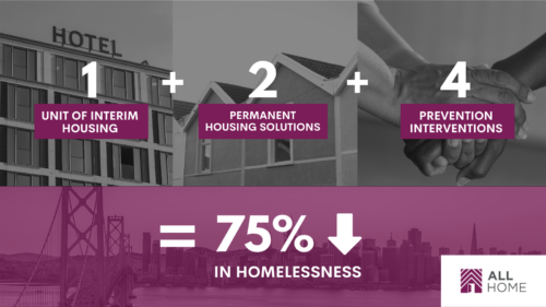 All Home Infographic 1+2+4 to reduce homelessness by 75%